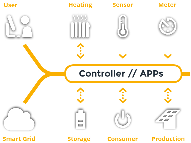APP – ENERGY MANAGEMENT USING APPLICATIONS